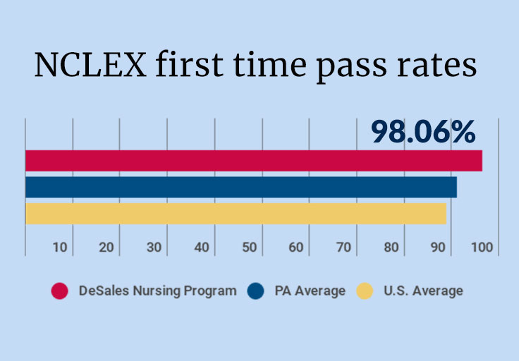 DeSales NCLEX pass rates are higher than US average