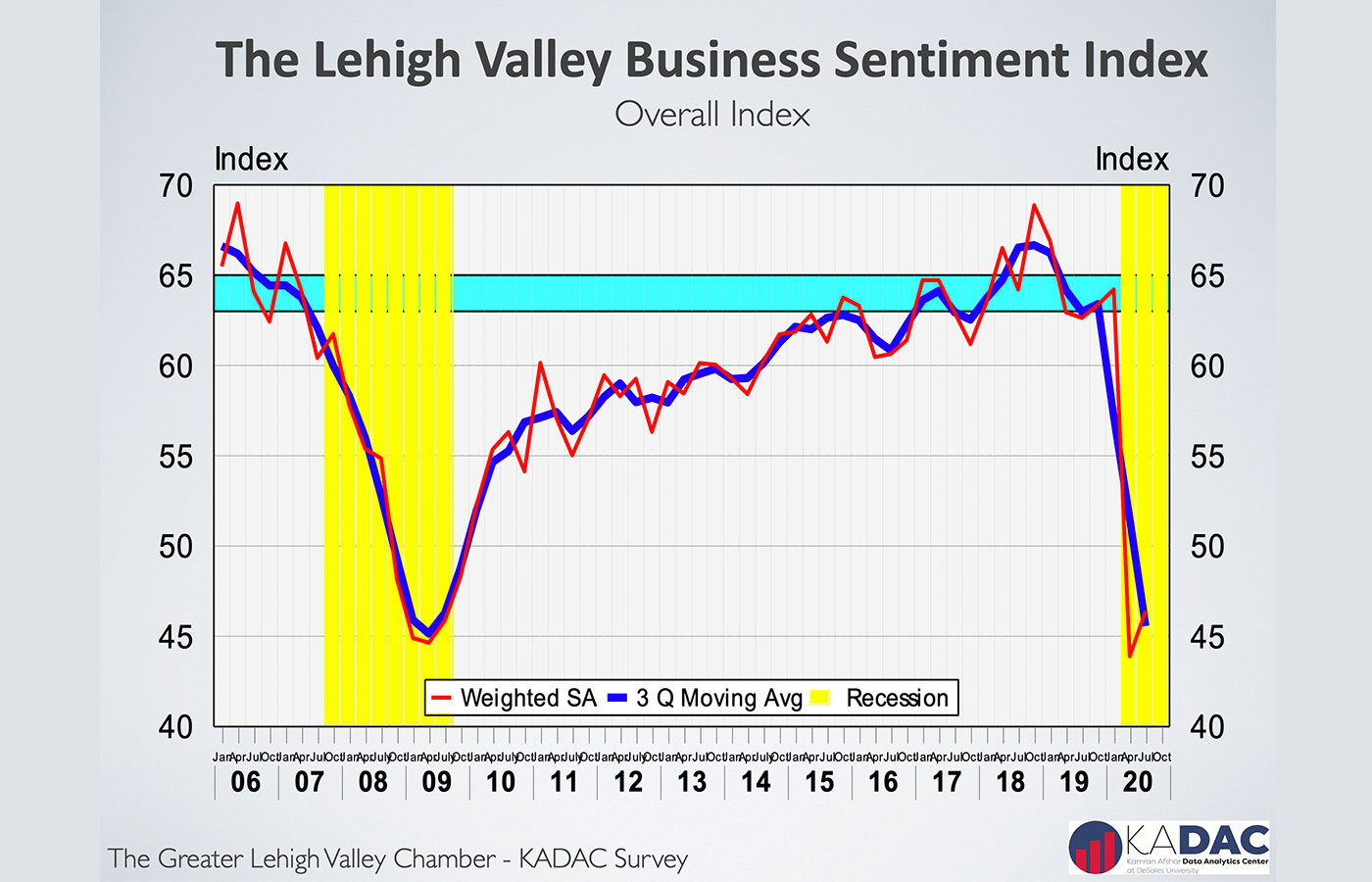 August 2020 business sentiment index chart